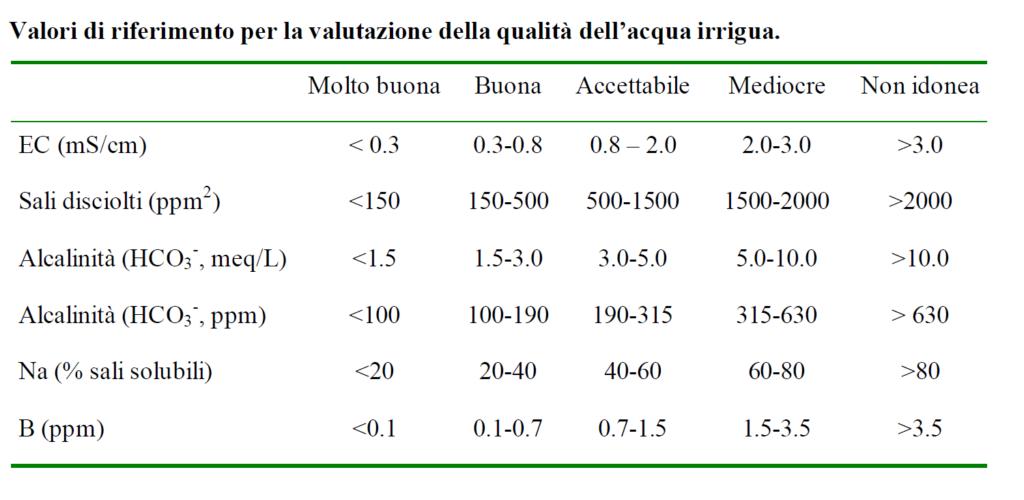 fertirrigazione tabella valutazione acqua